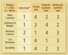 cyberhair chart